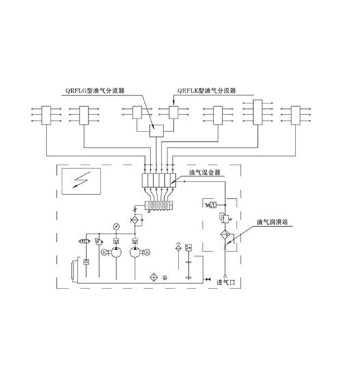 天津单线混分式油气润滑系统